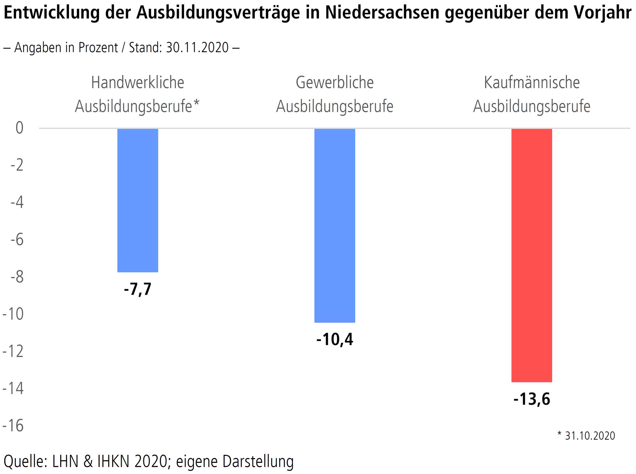 """Grafik """"Entwicklung der Ausbildungsverträge in Niedersachsen gegenüber dem Vorjahr"""""""