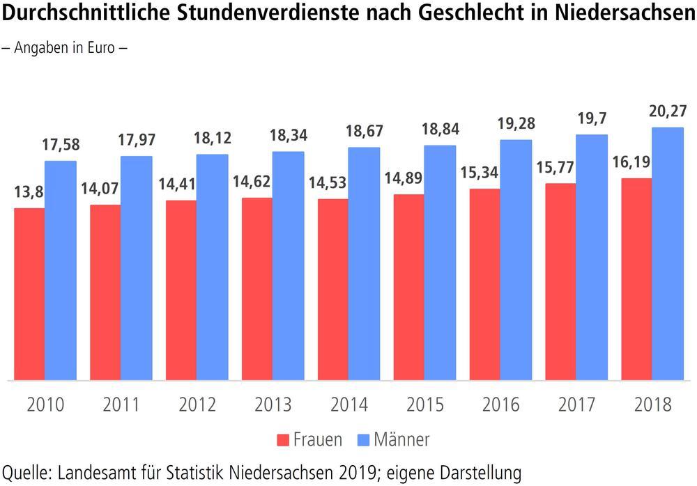 Durchschnittliche Stundenverdienst nach Geschlecht in Niedersachsen