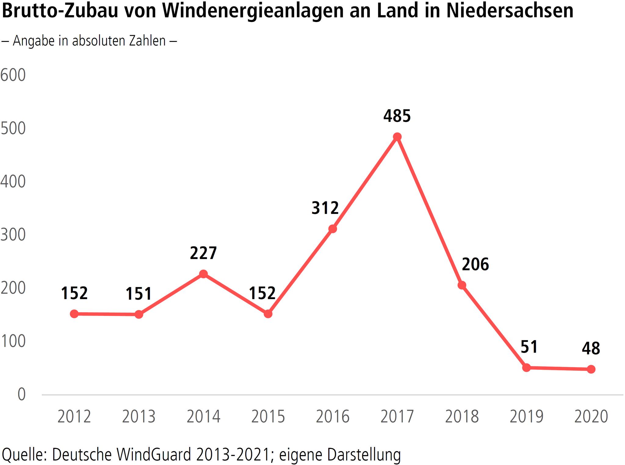 """Grafik """"Brutto-Zubau an Windenergieanlagen an Land in Niedersachsen"""""""