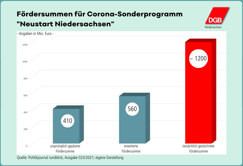 """Grafik """"Fördersummen für Corona-Hilfsprogramm 'Neustart Niedersachsen' """""""