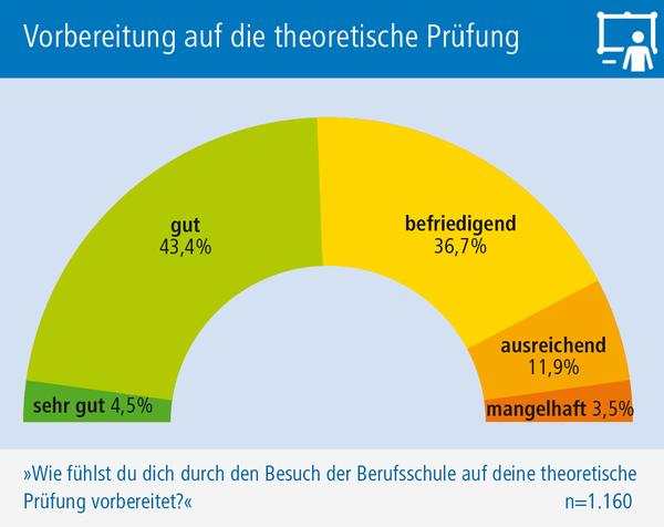 Grafik Vorbereitung auf theoretische Prüfung